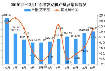 2019年广东省发动机产量为22480.69万千瓦 同比增长2.64%