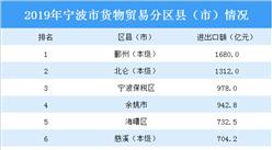 2019年寧波市外貿情況分析:進出口額首次突破9000億元大關