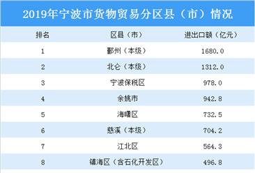 2019年宁波市外贸情况分析:进出口额首次突破9000亿元大关