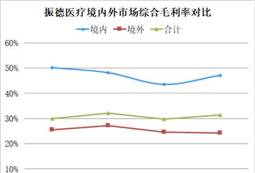 中国医用敷料市场潜力大 企业高度依赖贴牌出口(图)