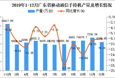2019年广东省手机产量为70502.84万台 同比下降12.85%