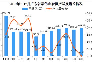 2019年广东省彩色电视机产量为10422.3万吨 同比增长7.41%