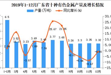 2019年广东省十种有色金属产量为42.94万吨 同比增长9.51%