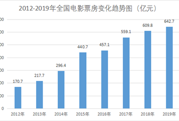 2019年全国电影总票房达642.66亿元  ip类电影数量占比提升(图)