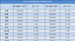 2014-2019年中国消毒剂进出口数据一览(附进出口量额、均价等)