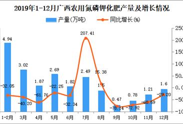 2019年广西农用氮磷钾化肥产量为27.21万吨 同比下降24.06%