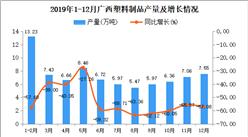 2019年广西塑料制品产量为74.08万吨 同比下降58.19%