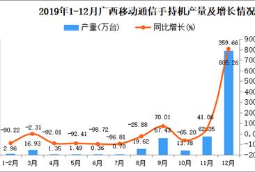 2019年广西手机产量同比增长85.51%