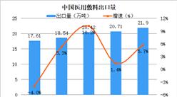 2019年中国医用敷料出口数据一览(附出口量、出口金额)