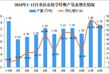 2019年重庆市化学纤维产量及增长情况分析
