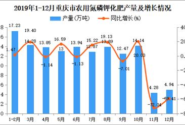 2019年重庆市农用氮磷钾化肥产量为81.62万吨 同比下降43.2%