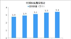 2019年中国医院3.4万个 民营医院数量持续增加(图)