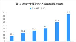 應用場景不斷拓展 2020年工業無人機市場規模或超85億元(附圖表)