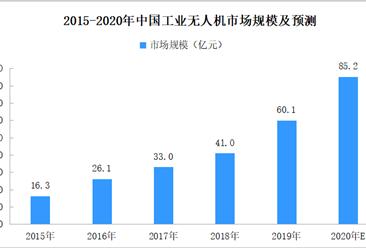 应用场景不断拓展 2020年工业无人机市场规模或超85亿元(附图表)
