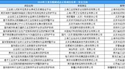 2019年工业互联网试点示范项目名单(安全方向)