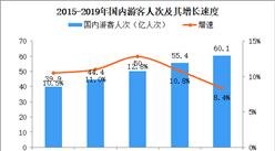 2019年中国旅游数据统计:国内旅游人数突破60亿人次(图)