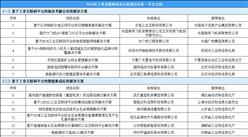 2019年工业互联网试点示范项目名单(平台方向):35个项目入选