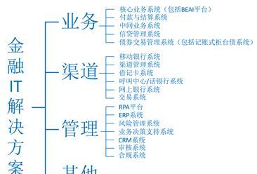 2023年中国金融it解决方案市场规模将达2010亿 三大因素驱动行业发展(图)