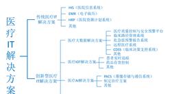 2020年中国医疗IT解决方案行业市场规模及发展趋势分析(图)