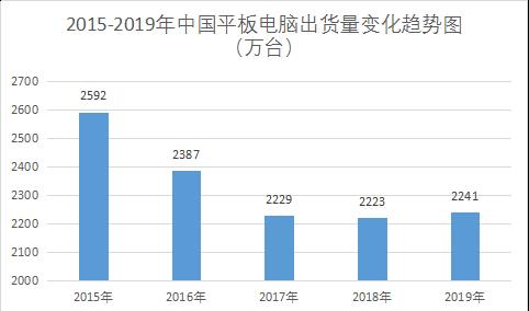 IDC:2019年中国平板电脑出货量2241万台  五年来首次反弹(图)