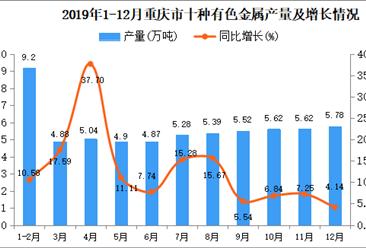 2019年重庆市十种有色金属产量同比增长11.93%