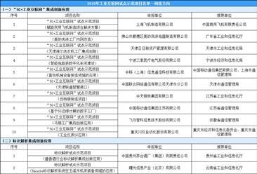 2019年工业互联网试点示范项目名单出炉(网络方向)
