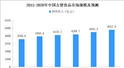 2020年中国方便食品市场规模预测分析(附图表)