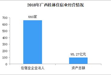 2020年广西桂林住宿业行业发展现状分析:营业状况有待提高(图)