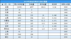2019年风电并网运行情况总结:新增并网装机2574万千瓦(图)