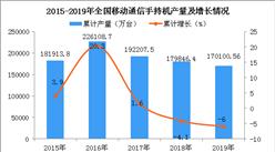 2019年全国各省市手机产量排行榜