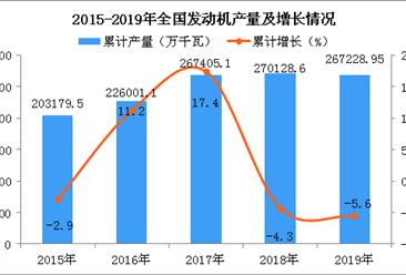 2019年全国各省市发动机产量排行榜