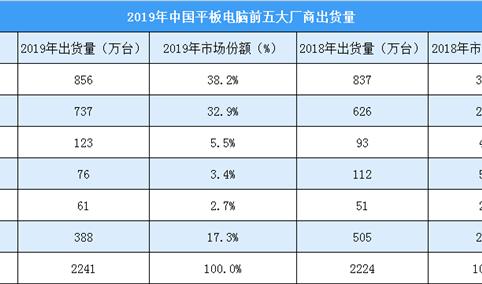 2019年中国平板电脑市场格局分析:总出货量2241万台 苹果/华为各超三成(图)