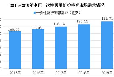 中国一次性医用防护手套现状:人均消费远低于世界平均水平 行业未来增长潜力巨大