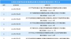新型冠状病毒感染肺炎疫情相关政策文件汇总(附表)