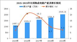 2019年全国各省市集成电路产量排行榜