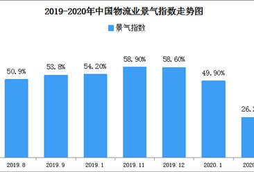 物流活动严重受阻 2月物流业景气指数26.2%(附商贸物流开发区一览)