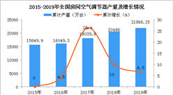 2019年全国各省市空调产量排行榜(附图)