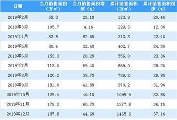 2020年1月世茂房产销售简报:销售额同比下降11.5%(附图表)