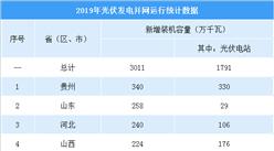 2019年全国各省市新增光伏装机量排行榜:贵州/山东/河北装机量前三