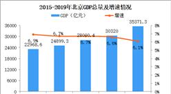 2019年北京统计公报:GDP总量35371亿 常住人口减少0.6万(附图表)