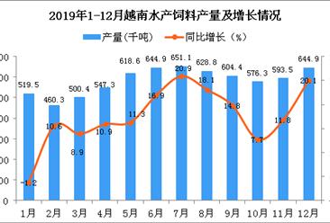 2019年越南水产饲料产量为6972.6千吨 同比增长13.8%