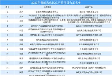 工信部:智能光伏试点示范项目名单出炉(共22个项目入选)