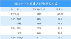 2019年福建统计公报:GDP总量42395亿 常住人口增加32万(附图表)