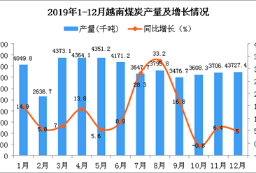 2019年越南煤炭产量为46137.1千吨 同比增长11.6%