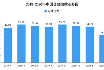 2020年2月中国仓储指数39%(附仓储物流开发区地图一览)