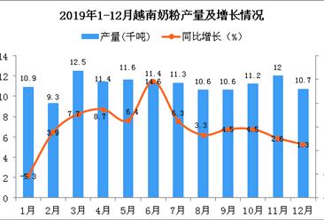 2019年越南奶粉产量为126.6千吨 同比增长0.2%