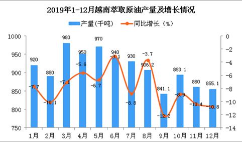 2019年越南萃取原油产量为11070千吨 同比下降7.7%