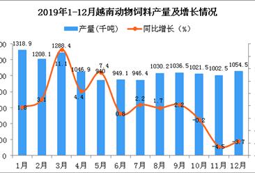 2019年越南动物饲料产量为12393.7千吨 同比下降1.3%