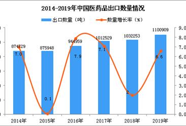 2019年中国医药品出口量同比增长6.6%