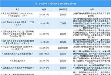 我国PCB行业产值占全球一半  2012-2019年中国PCB产业重点政策汇总(表)